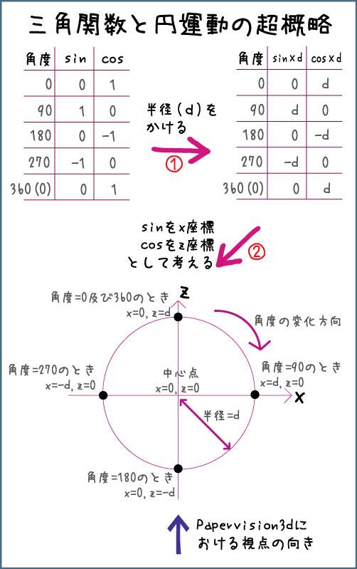 三角関数説明図